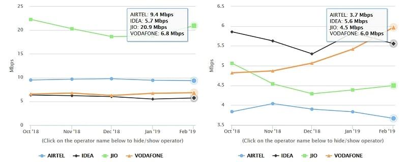 reliance jio average 4g download upload speeds airtel vodafone idea trai myspeed Reliance Jio
