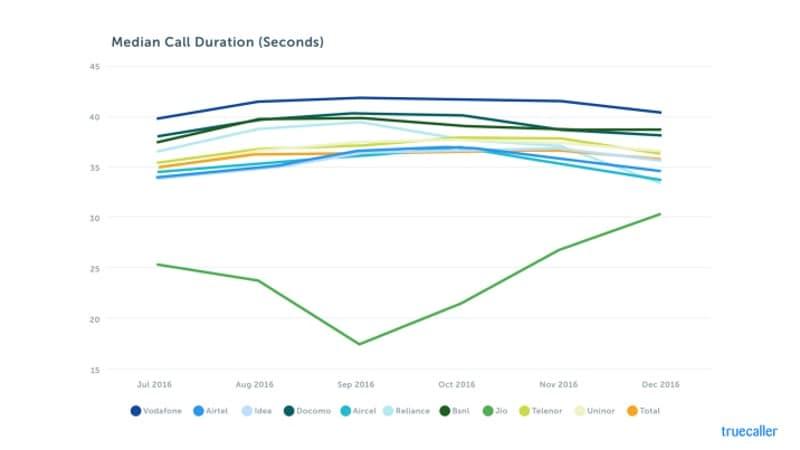 reliance jio call duration median truecaller story Reliance Jio Median Call Duration