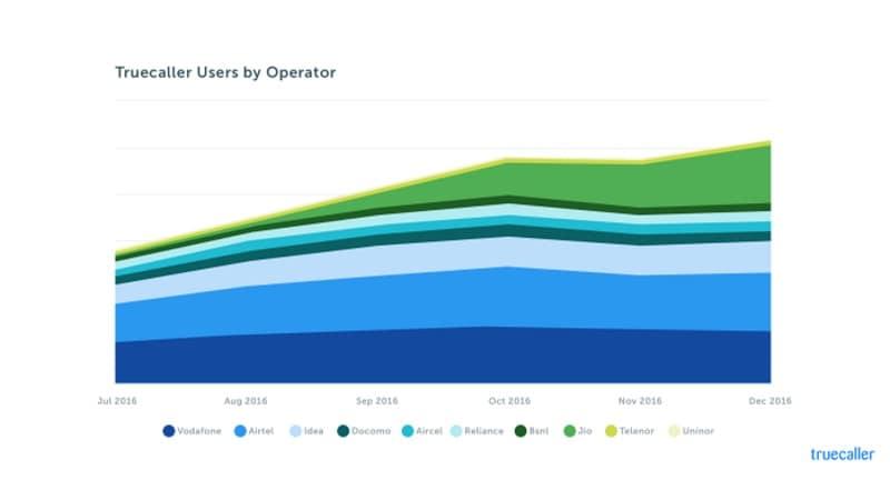reliance jio users truecaller story Reliance Jio Users