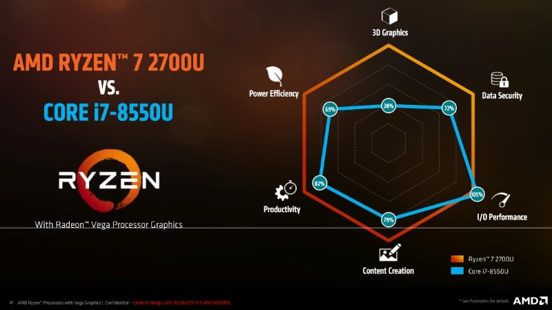ryzen mobile intel ryzenmobile