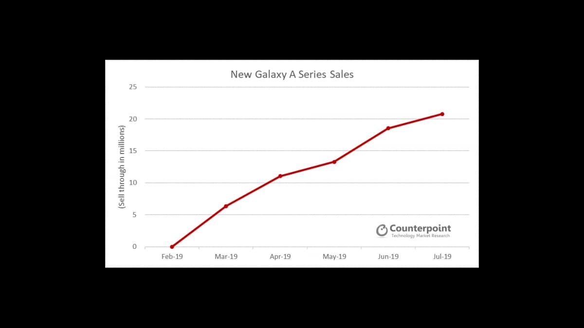 samsung galaxy a series q2 sales counterpoint samsung