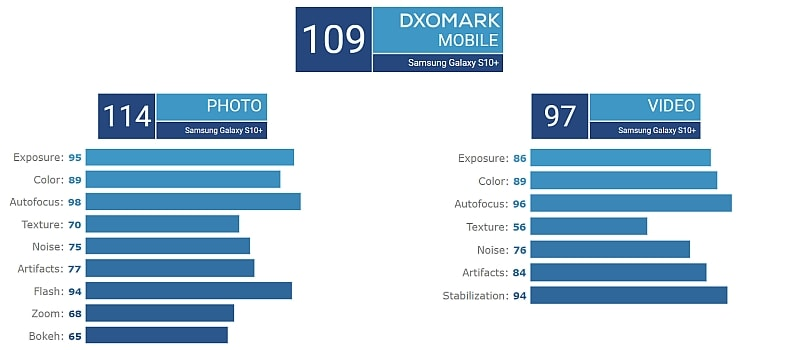 samsung galaxy s10 plus dxomark camera scores Samsung Galaxy S10 Plus