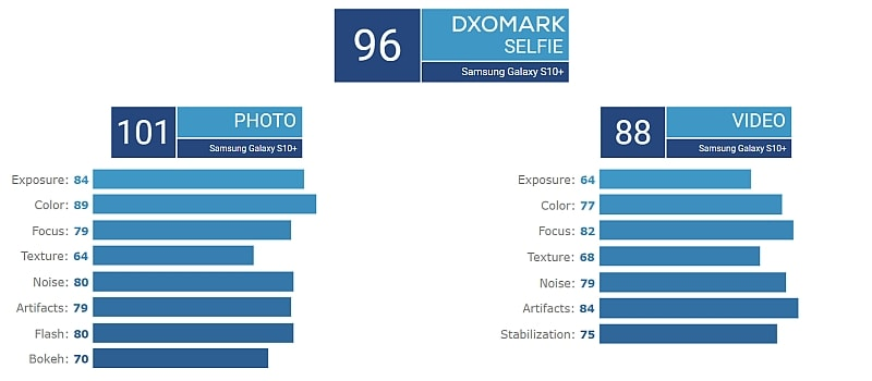 samsung galaxy s10 plus dxomark selfie camera scores Samsung Galaxy S10 Plus