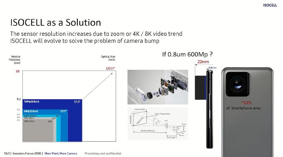 Samsung अब लेकर आएगा 600 मेगापिक्सल कैमरा, टिप्सटर ने दी जानकारी