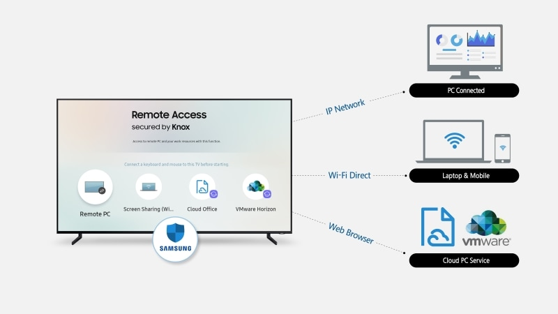 Samsung Remote Access Will Let Users Control PCs From Their TVs Using a Keyboard and Mouse