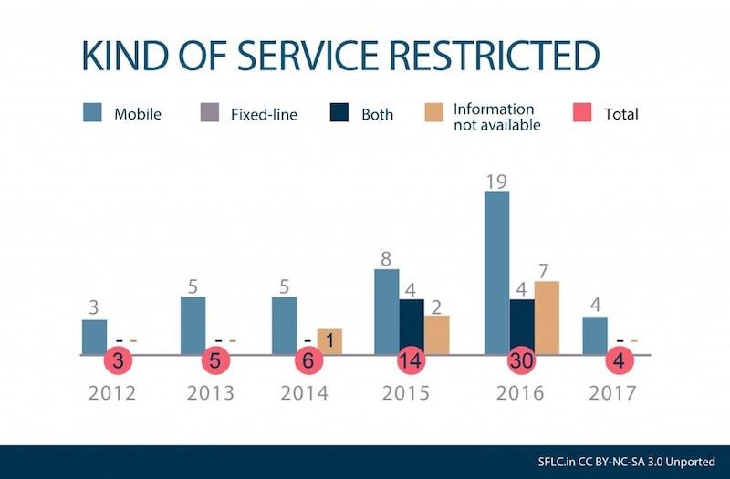 sflc internet shutdowns chart Internet Shutdowns