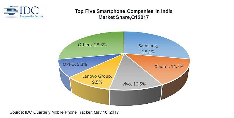 smartphone idc q1 2017 idc