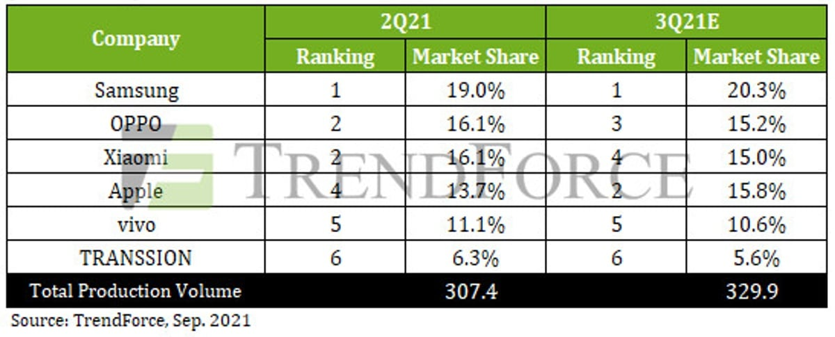 smartphone market production iphone samsung oppo xiaomi q2 2021 image trendforce smartphone market