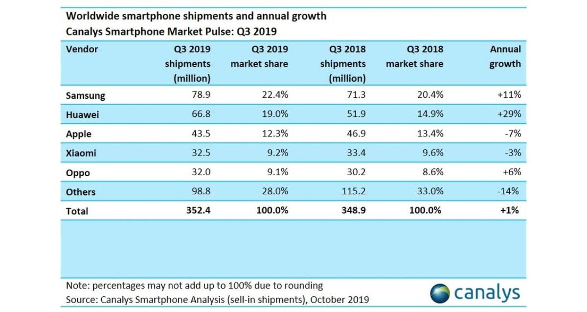 smartphone sales q3 2019 canalys Smartphone sales Q3 2019
