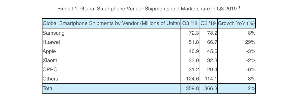 smartphone sales q3 2019 strategy analytics Smartphone sales