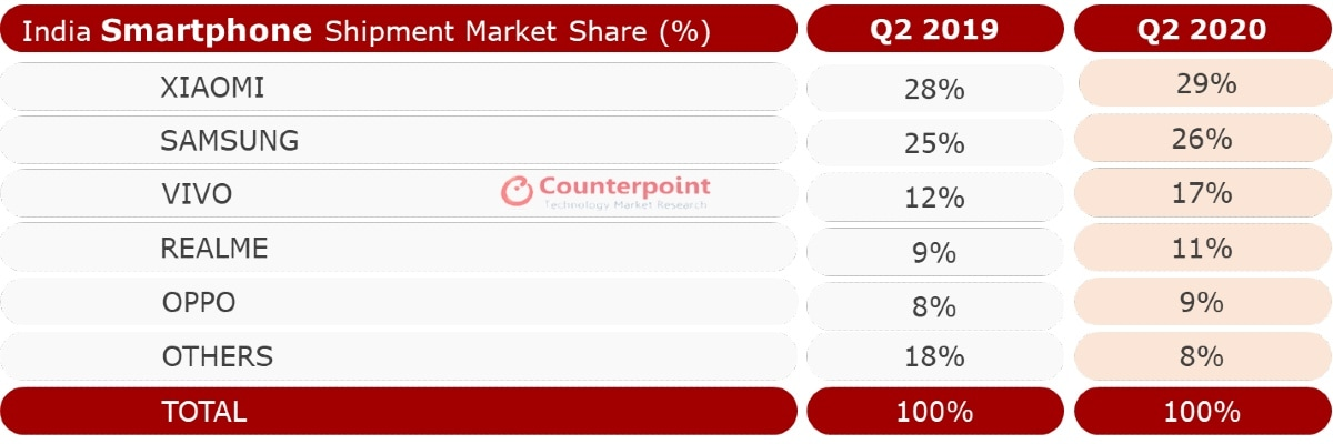 smartphone shipments q2 2020 counterpoint Counterpoint  smartphone shipments