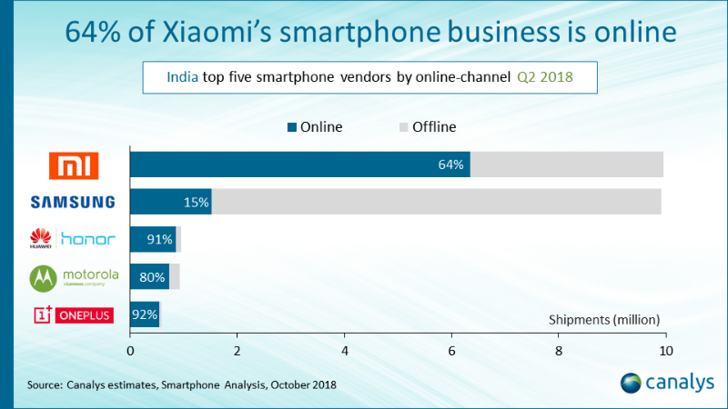smartphone vendors business online in india q2 2018 canalys Smartphone vendor online business