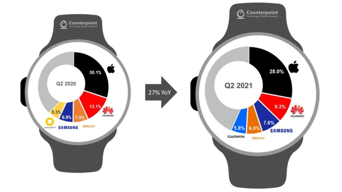 smartwatch shipments globally q2 2021 counterpoint Smartwatch shipments  Smartwatch market  Smartwatch