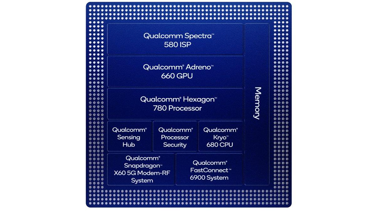 snapdragon 888 block diagram Qualcomm Snapdragon 888