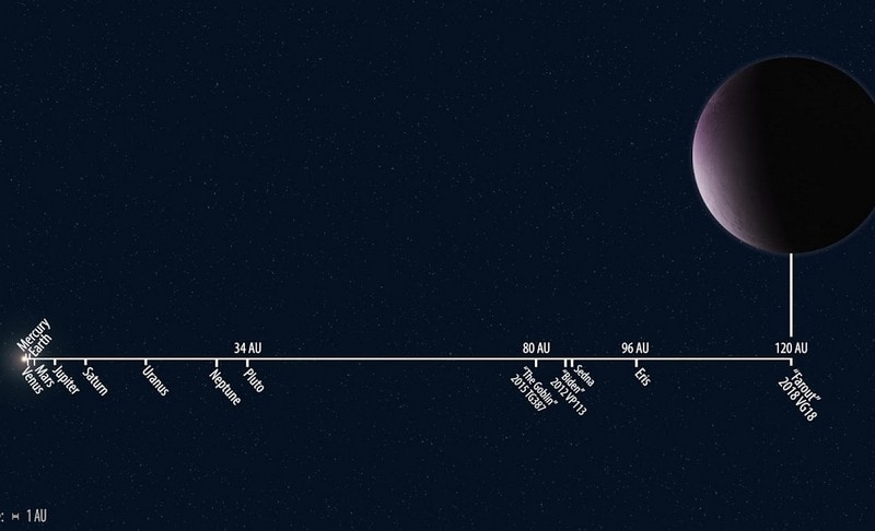 solar system distances full Farout
