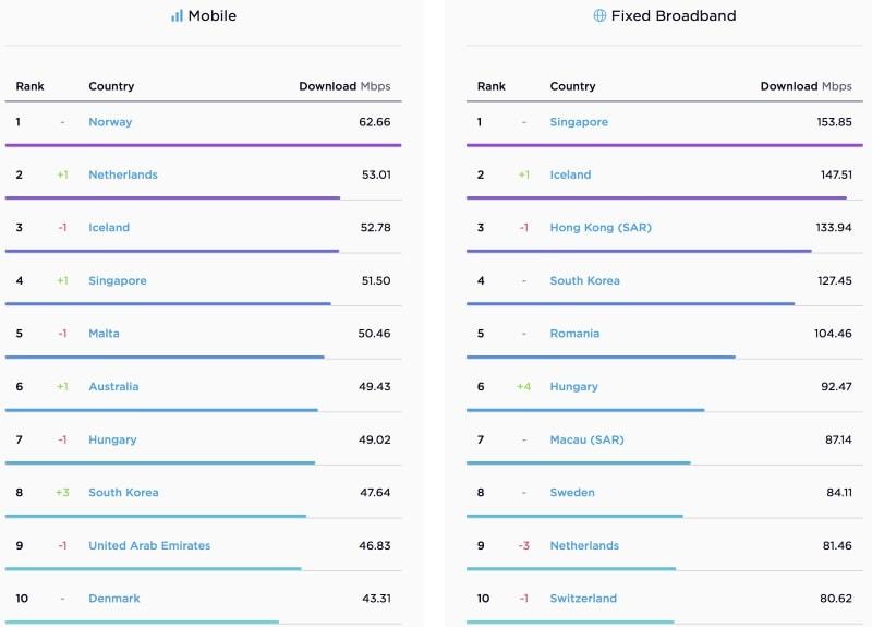 speedtest global internet speed Speedtest