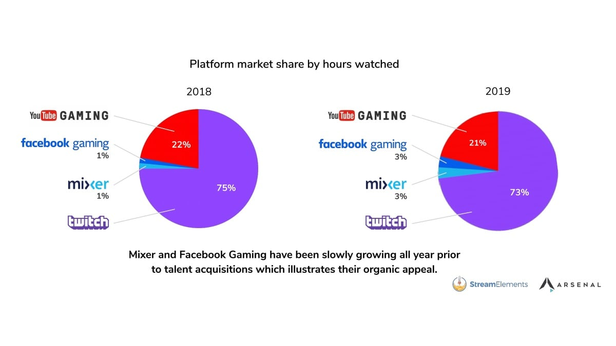 Twitch Remains No. 1 Streaming Platform in 2019, League of Legends Eclipses Fortnite as Most Popular Game: Stream Elements