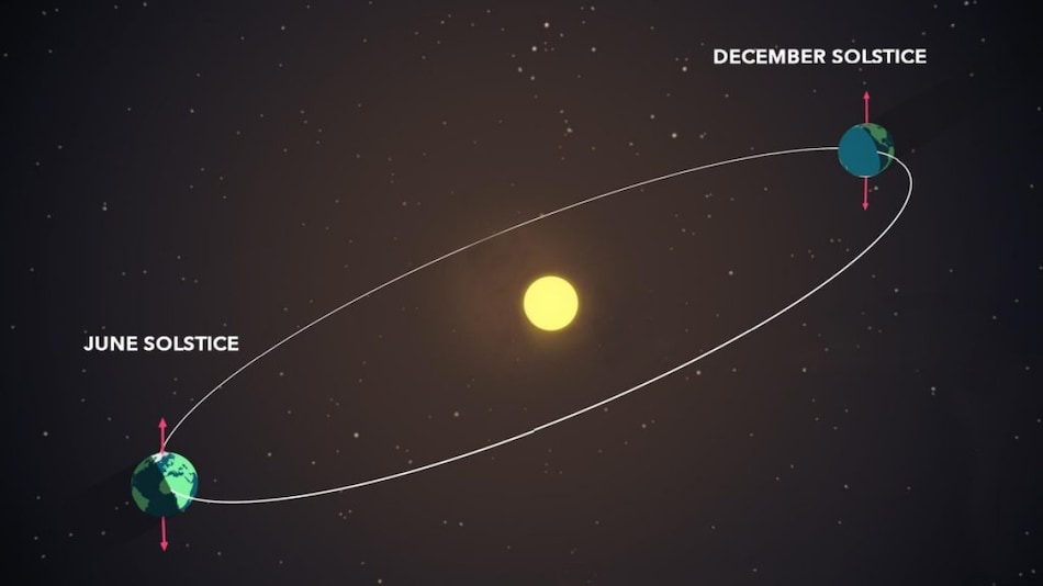 Summer Solstice 2021: NASA Details All You Need to Know About the Year's Longest Day