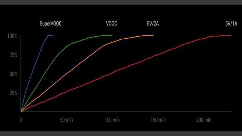 super vooc 1 Oppo  Super VOOC  VOOC  Fast Charging