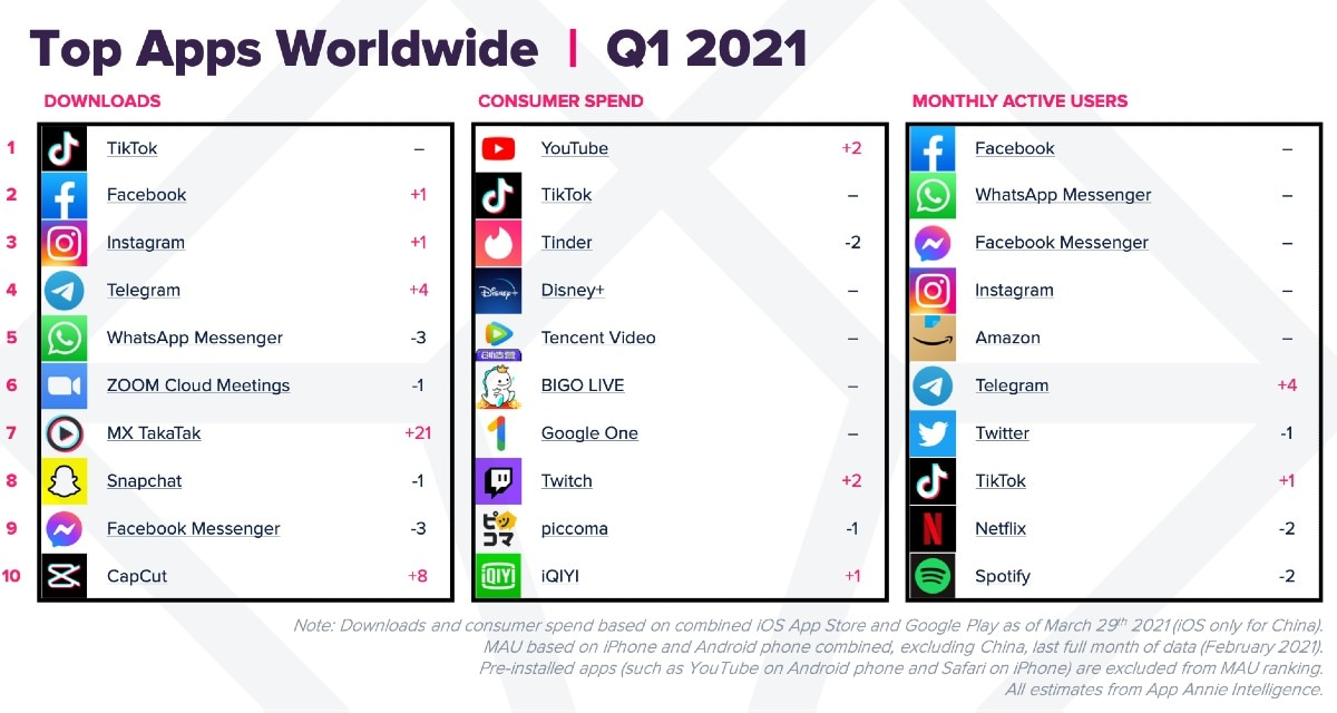 top apps worldwide q1 2021 app annie Top mobile apps  apps  mobile apps