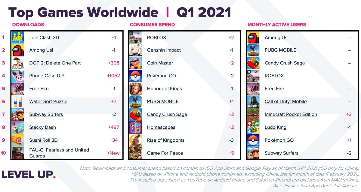 top mobile games worldwide q1 2021 app annie Top mobile games  mobile games  games