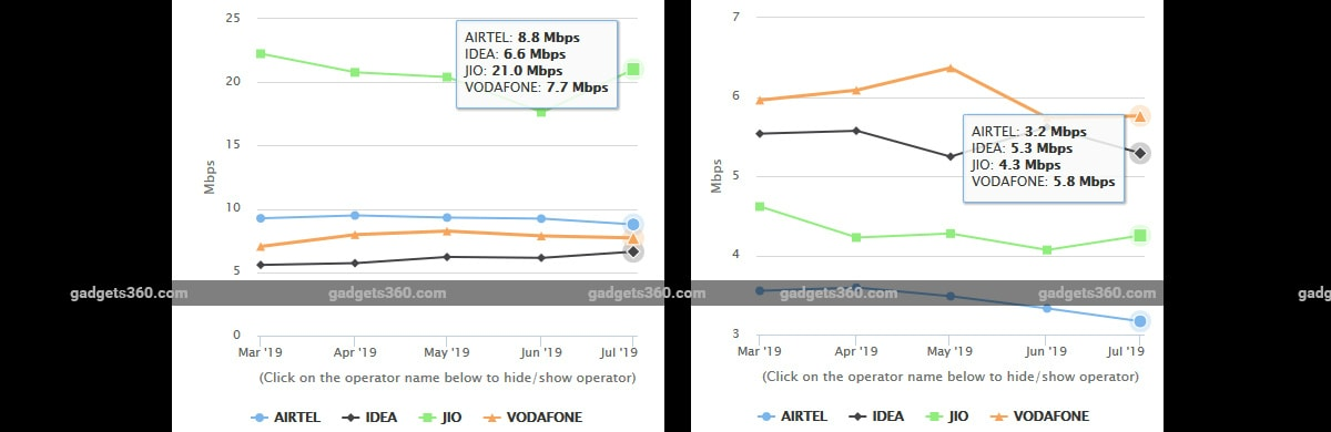 Jio Tops 4G Download Speed in July, Vodafone Leads on Upload