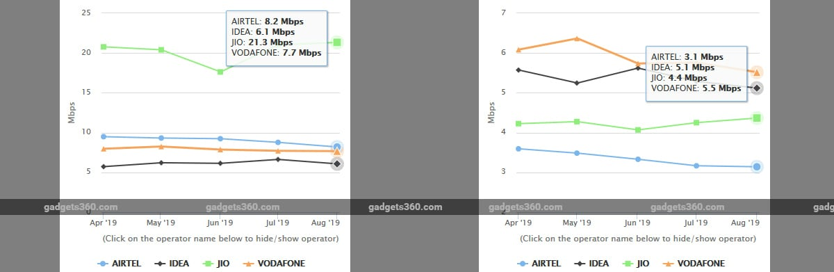 trai telco download upload speeds august 2019 full TRAI