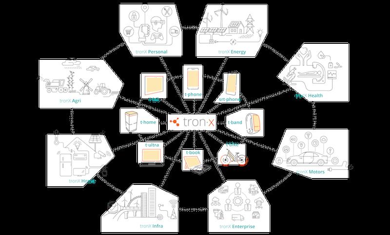 Smartron Unveils 'tronX' AI-Based IoT Platform