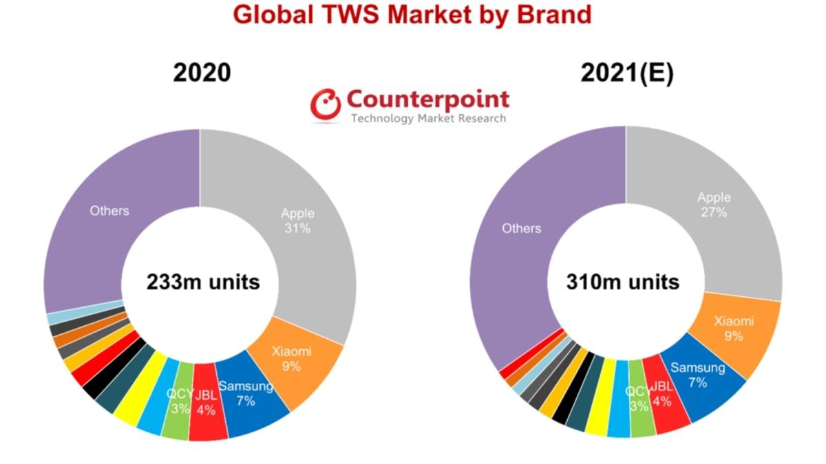 बीस इयरबड्स मार्केट शिपमेंट 2021 काउंटरपॉइंट टीडब्ल्यूएस ईयरबड्स काउंटरपॉइंट