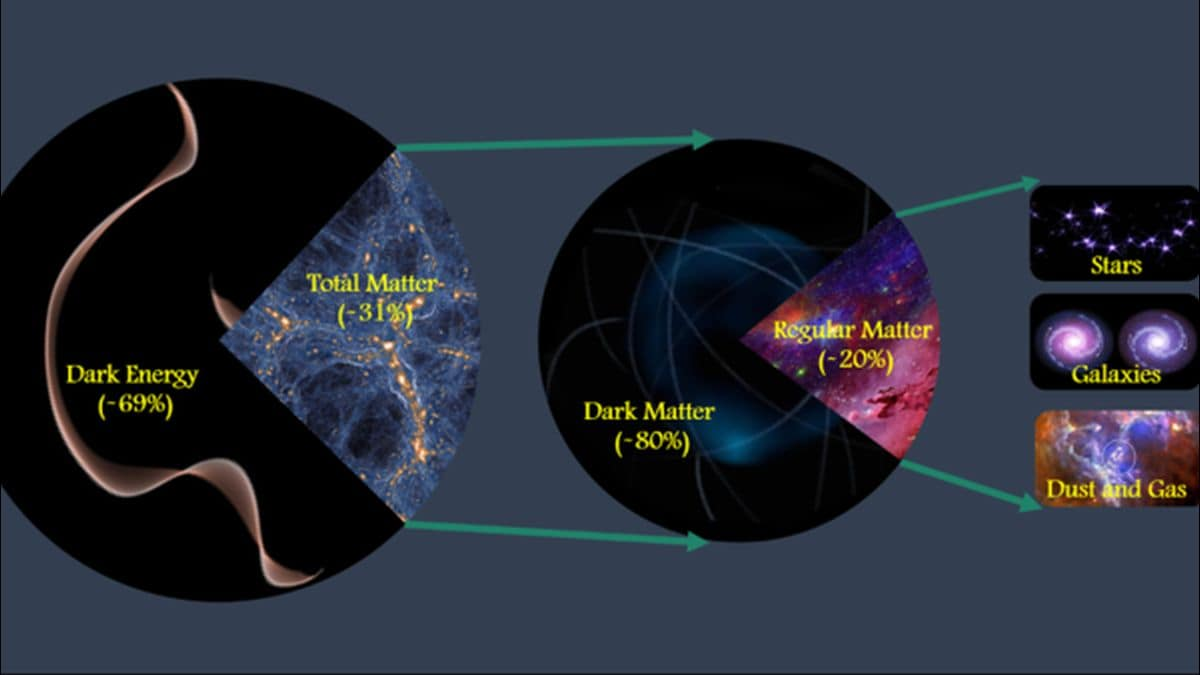 Scientists Publish Most Precise Measurements of Dark Matter Ever Made | Technology News