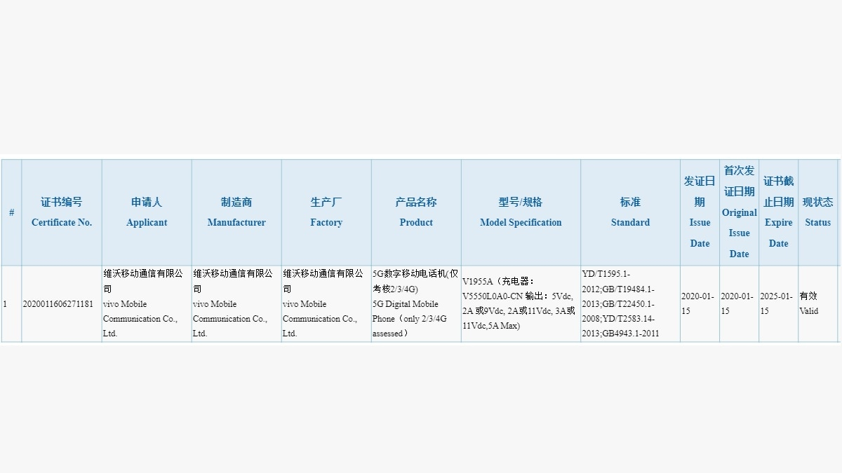Vivo Phone With 5G Support, 55W Fast Charging Support Surfaces on China's 3C Database