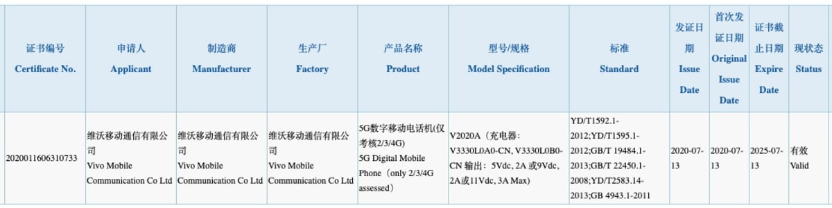 vivo v2020a 3c certification Vivo S7