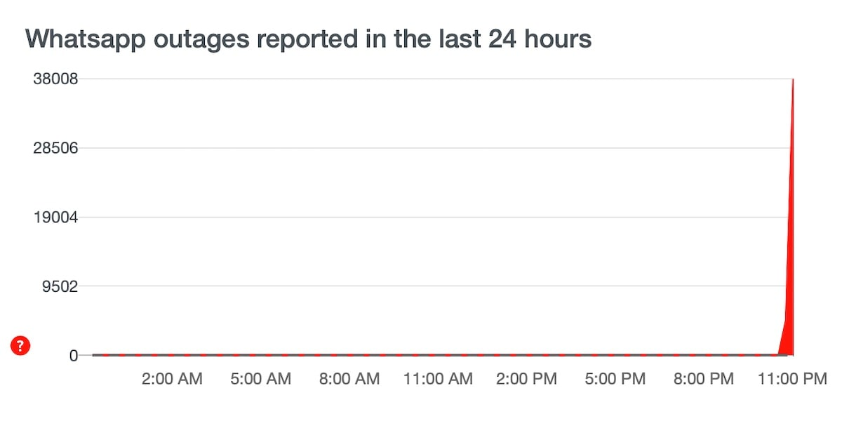 whatsapp error reports screenshot 1200 downdetector