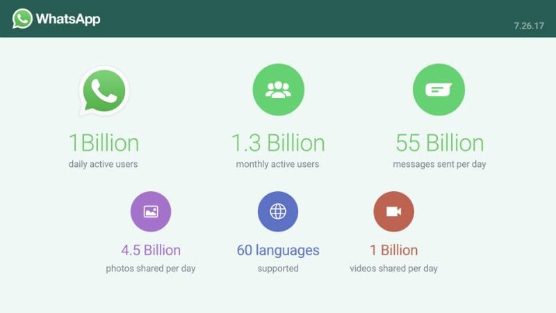 WhatsApp को हर दिन 100 करोड़ लोग करते हैं इस्तेमाल