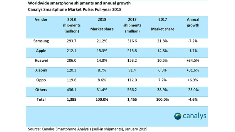 worldwide smartphone shipments q4 2018 canalys Canalys