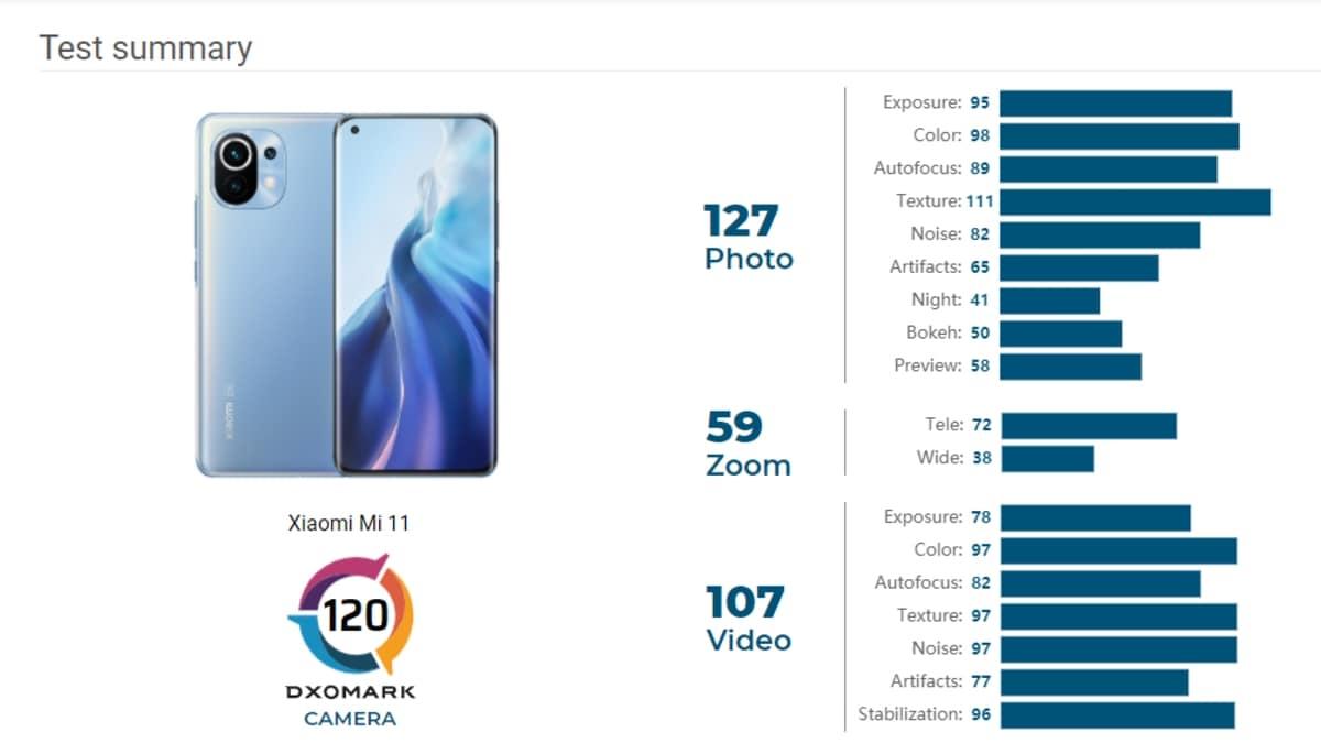 Mi 11 Camera Matches Samsung Galaxy Note 20 Ultra, Google Pixel 5: DxOMark