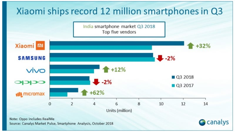 Xiaomi Ships Record 12.1 Million Smartphones in India in Q3 2018: Canalys
