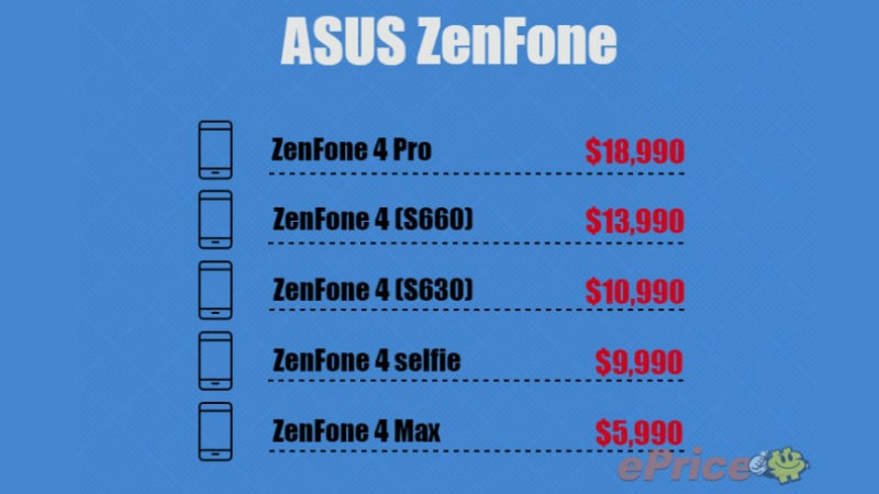 Asus ZenFone 4 Variants Price Tipped, ZenFone 4 Pro Most Expensive of the Lot