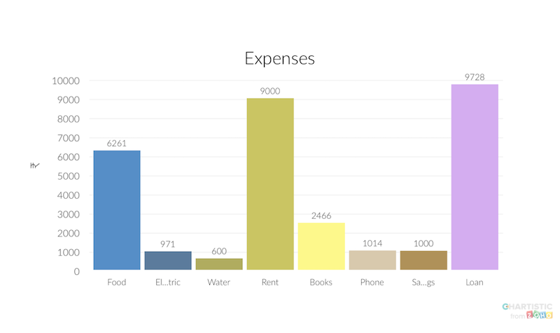 zoho chartistic expenses Zoho Chartistic